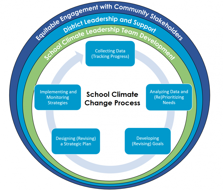 School Climate Change Process