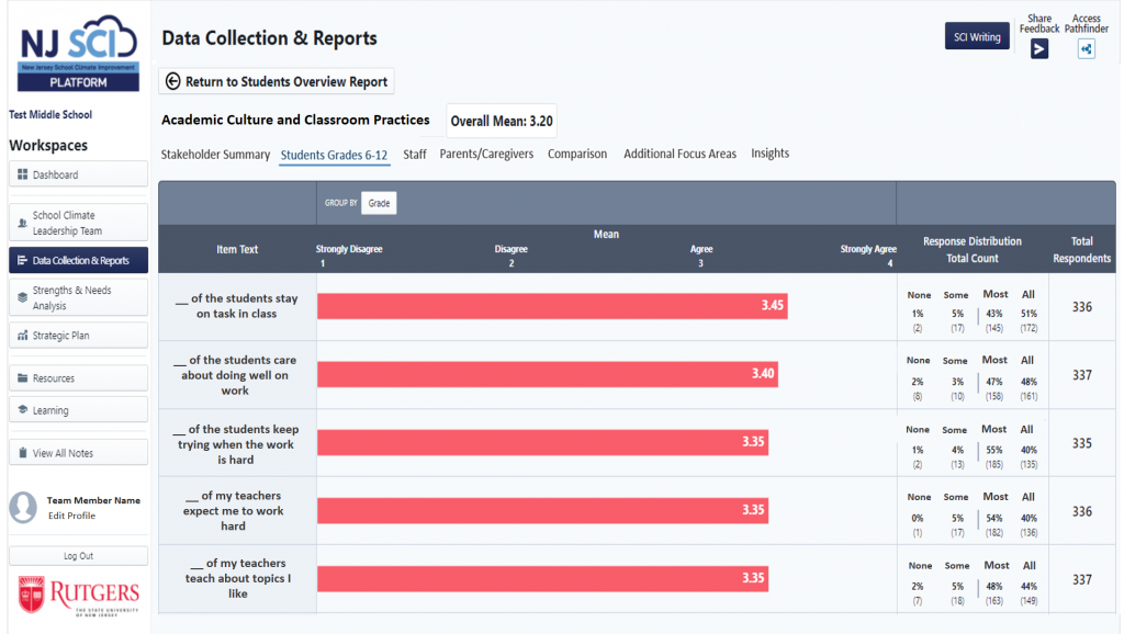 Data Report Item Page on NJ SCI Platform